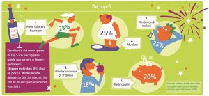Infographic van ING Nederland